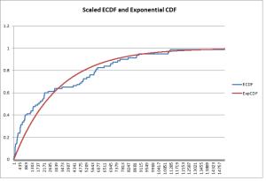 ECDF-ExpCDF