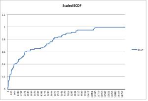 Scaled ECDF