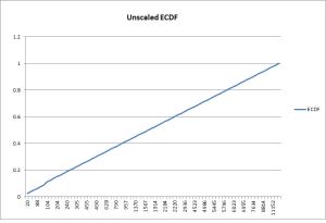 Unscaled ECDF